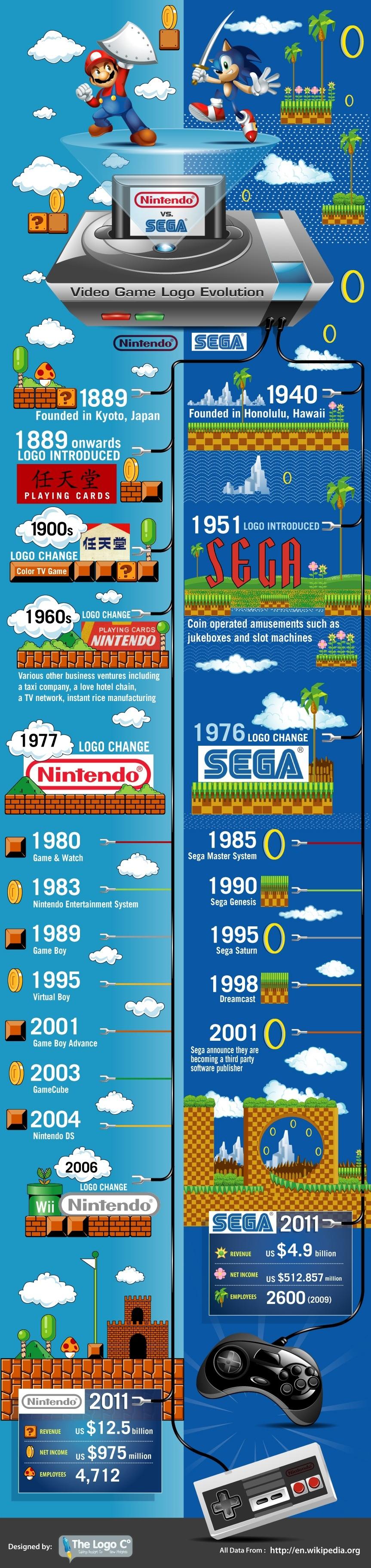 Sony-Mario-Game-Evolution