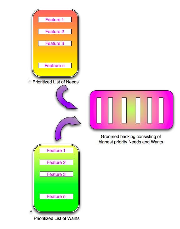priority chart